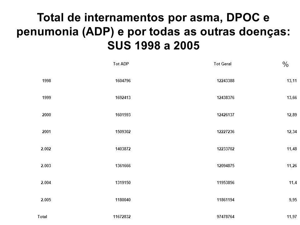 Total de internamentos por asma, DPOC e penumonia (ADP) e por todas as outras doenças: SUS 1998 a 2005