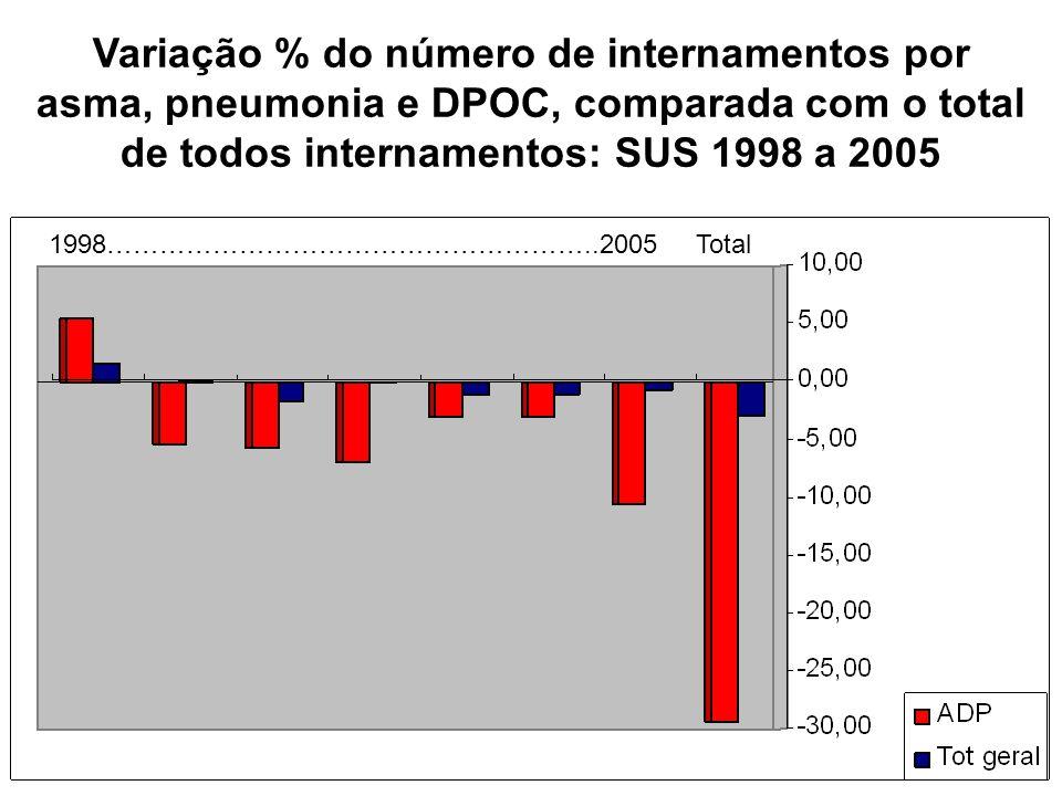 Variação % do número de internamentos por asma, pneumonia e DPOC, comparada com o total de todos internamentos: SUS 1998 a 2005