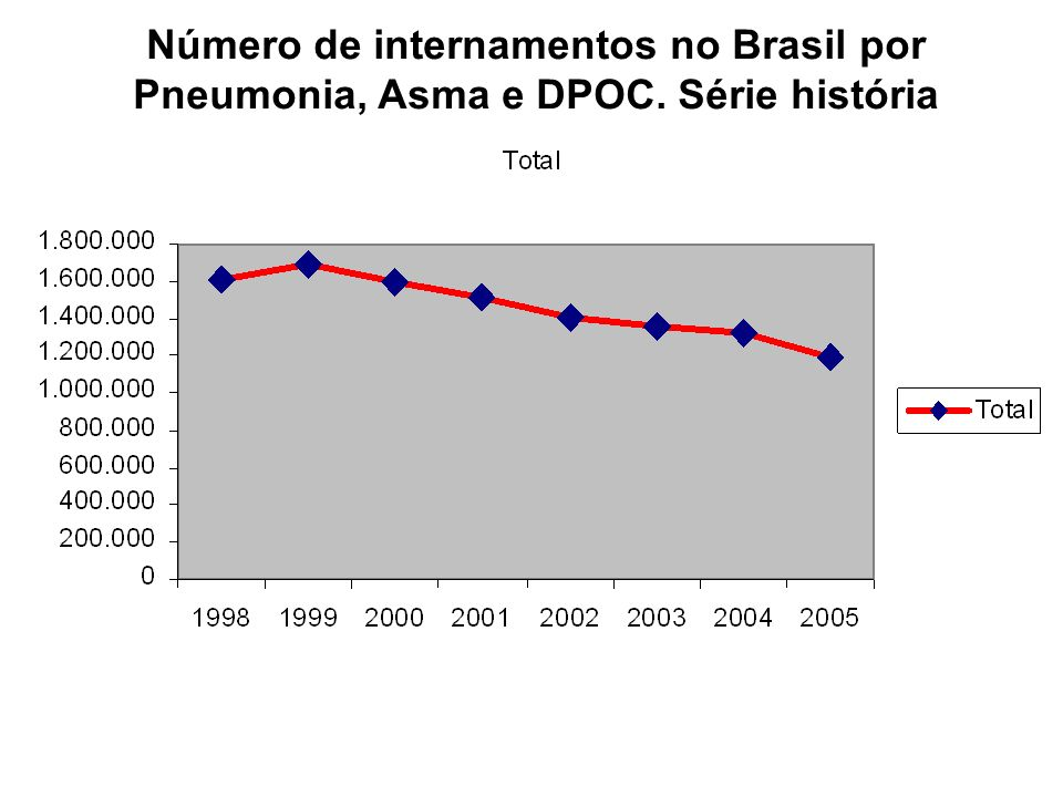 Número de internamentos no Brasil por Pneumonia, Asma e DPOC