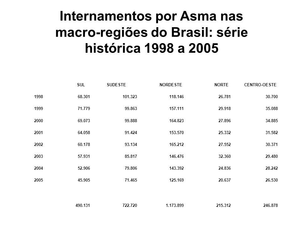 Internamentos por Asma nas macro-regiões do Brasil: série histórica 1998 a 2005