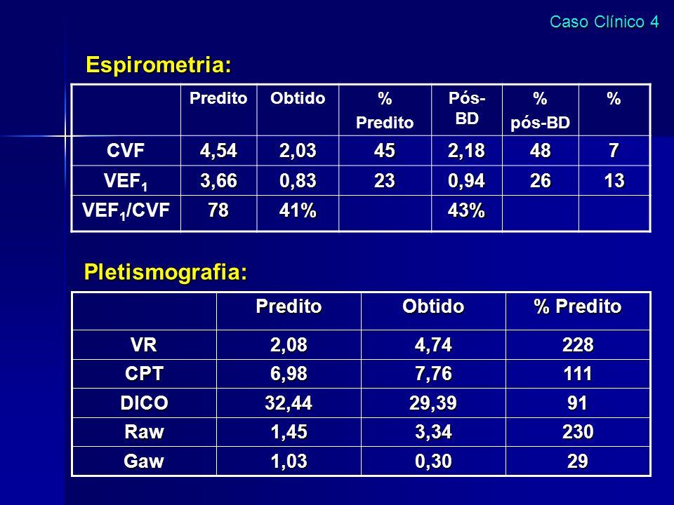 Espirometria: Pletismografia: CVF 4,54 2,03 45 2,18 48 7 VEF1 3,66