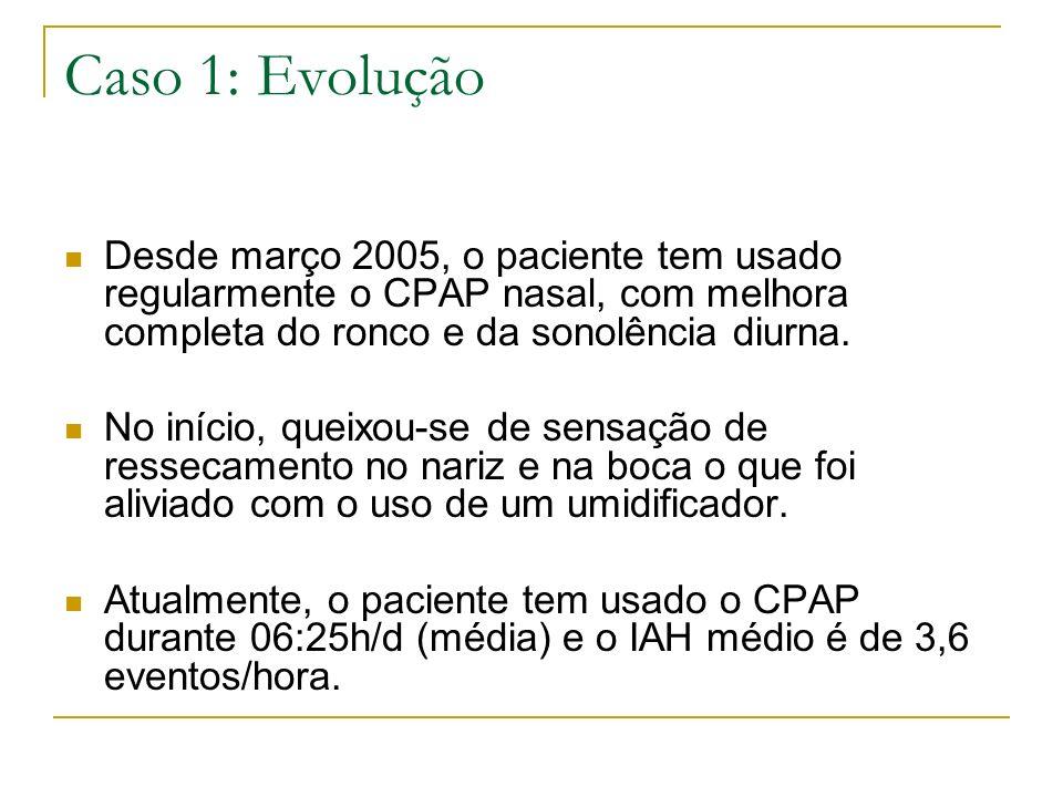 Caso 1: Evolução Desde março 2005, o paciente tem usado regularmente o CPAP nasal, com melhora completa do ronco e da sonolência diurna.