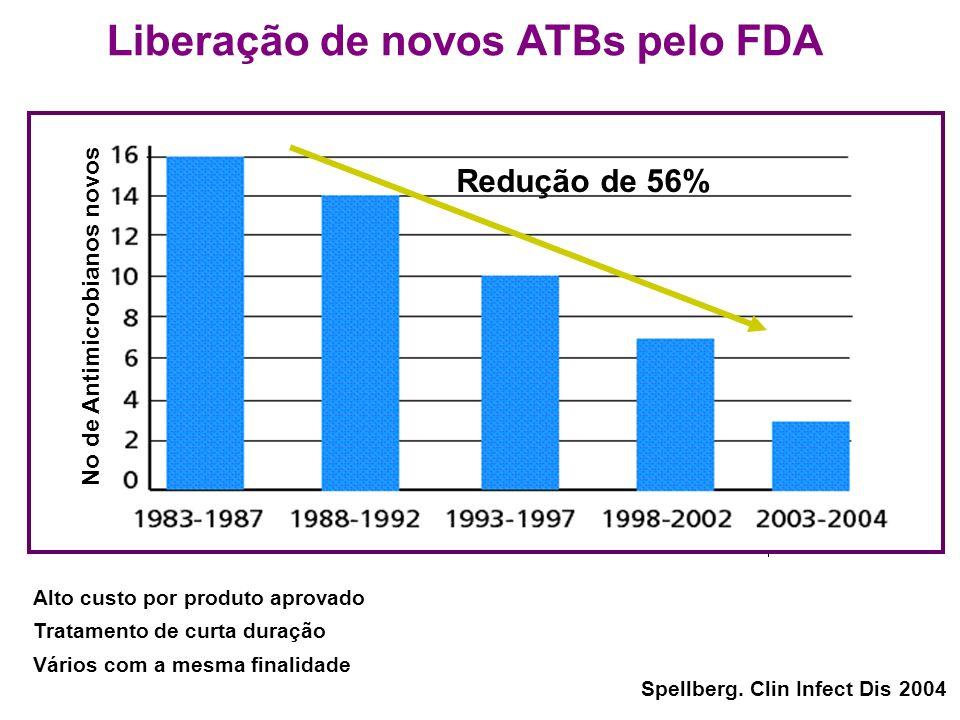 Liberação de novos ATBs pelo FDA