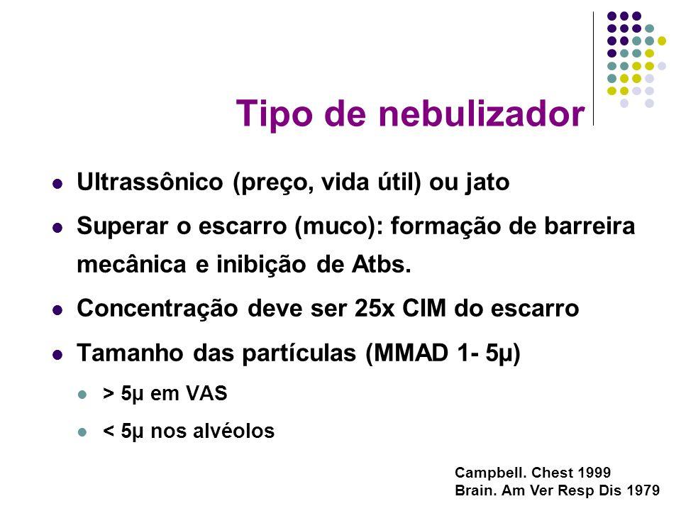 Tipo de nebulizador Ultrassônico (preço, vida útil) ou jato