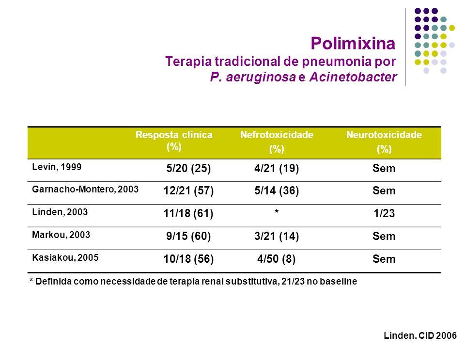 Polimixina Terapia tradicional de pneumonia por P