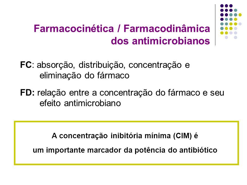 Farmacocinética / Farmacodinâmica dos antimicrobianos