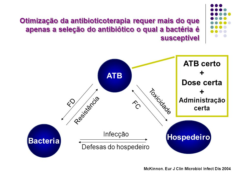 ATB certo + Dose certa ATB Hospedeiro Bacteria