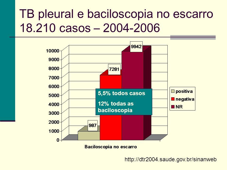 TB pleural e baciloscopia no escarro 18.210 casos – 2004-2006