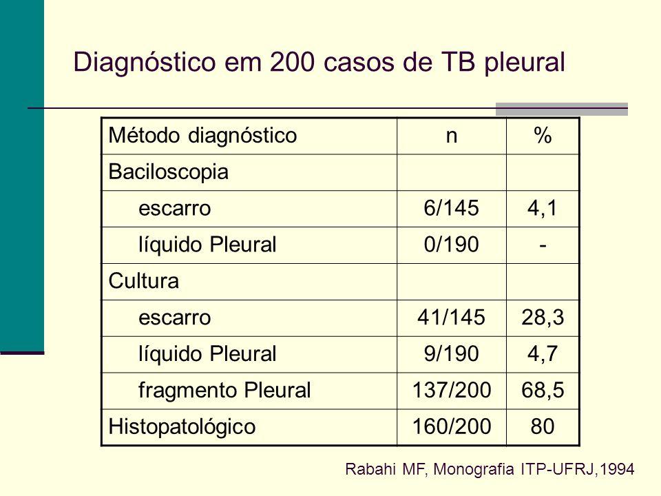 Diagnóstico em 200 casos de TB pleural