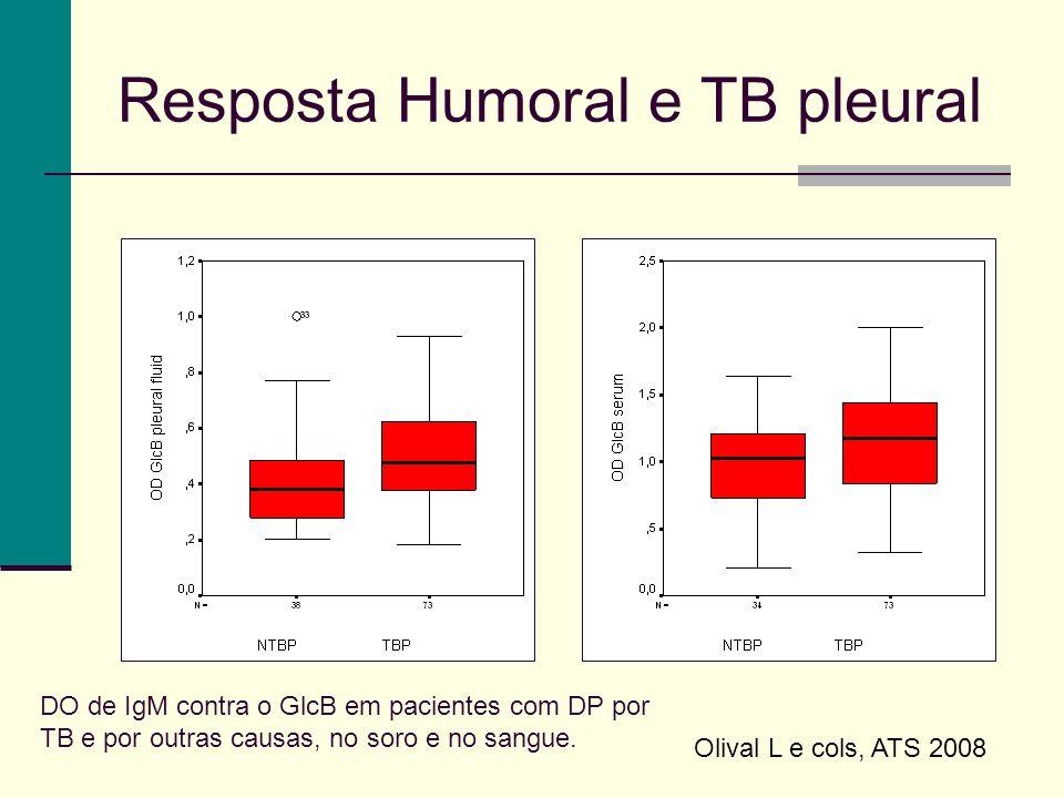 Resposta Humoral e TB pleural