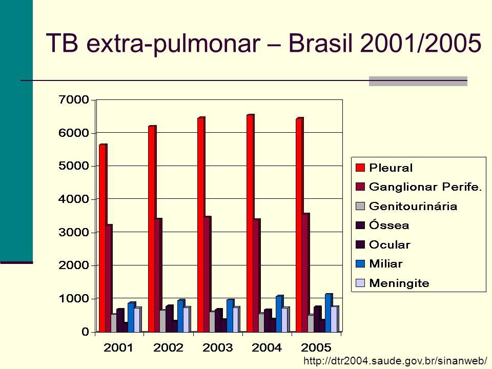 TB extra-pulmonar – Brasil 2001/2005