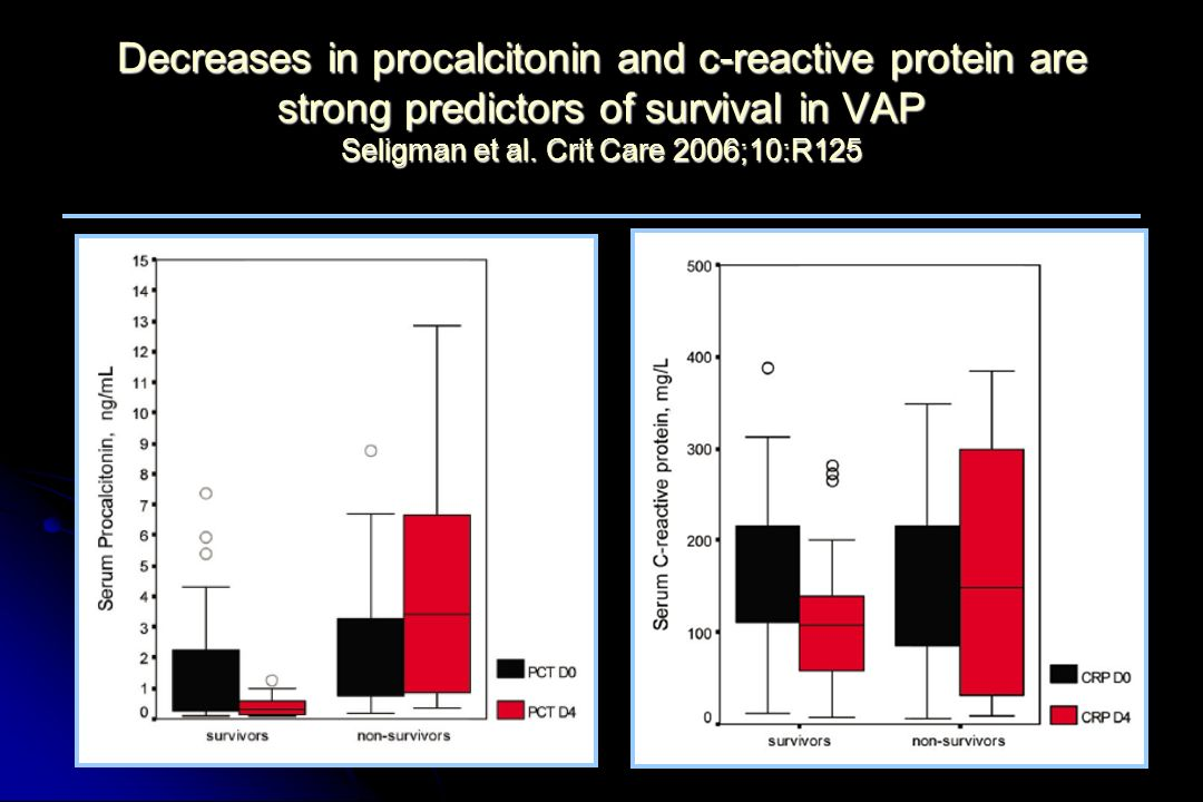Decreases in procalcitonin and c-reactive protein are strong predictors of survival in VAP Seligman et al.