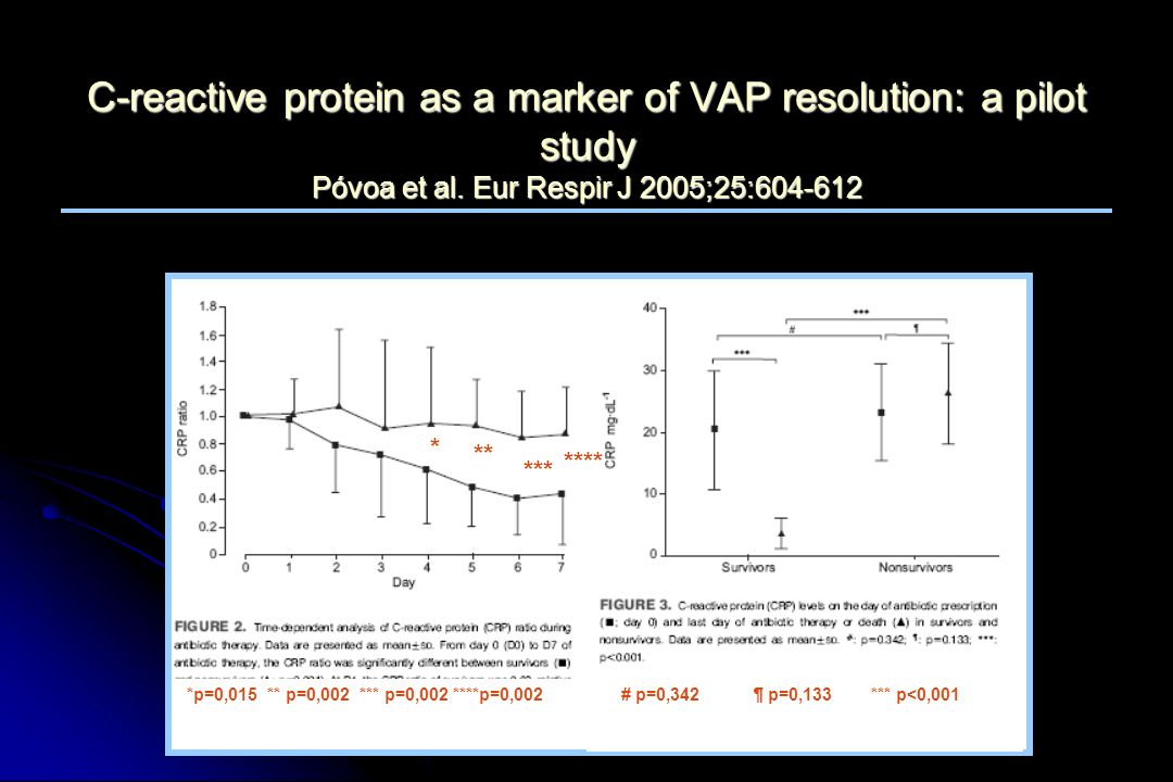 C-reactive protein as a marker of VAP resolution: a pilot study Póvoa et al. Eur Respir J 2005;25:604-612