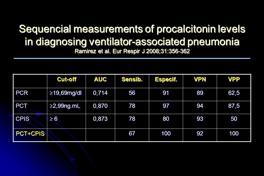 Sequencial measurements of procalcitonin levels in diagnosing ventilator-associated pneumonia Ramirez et al. Eur Respir J 2008;31:356-362