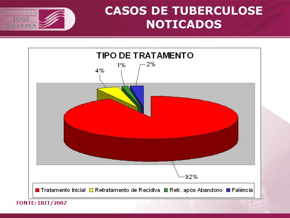 CASOS DE TUBERCULOSE NOTICADOS
