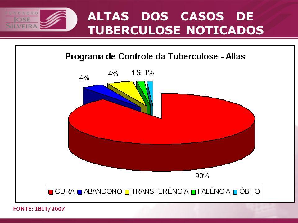ALTAS DOS CASOS DE TUBERCULOSE NOTICADOS
