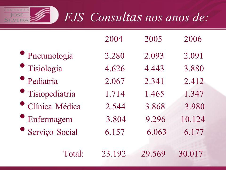 FJS Consultas nos anos de: