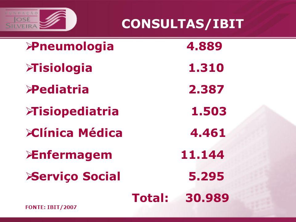 CONSULTAS/IBIT Pneumologia 4.889 Tisiologia 1.310 Pediatria 2.387