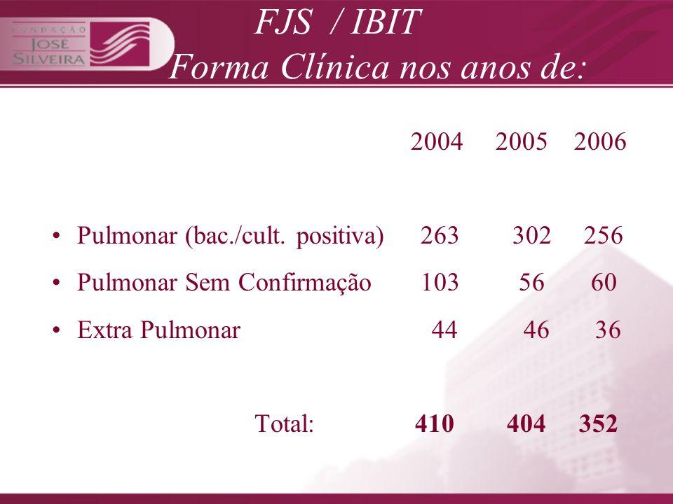 FJS / IBIT Forma Clínica nos anos de: