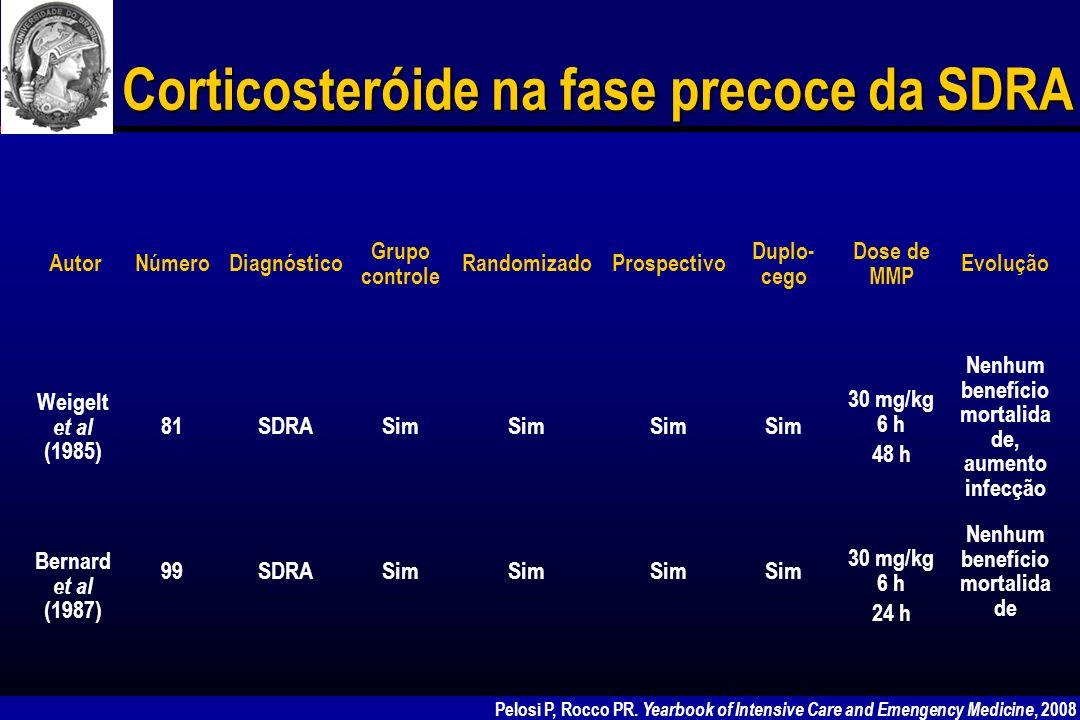 Corticosteróide na fase precoce da SDRA