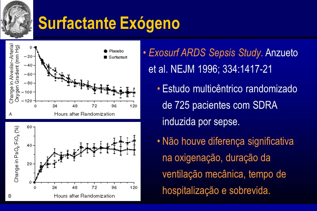 Surfactante Exógeno Exosurf ARDS Sepsis Study. Anzueto et al. NEJM 1996; 334:1417-21.