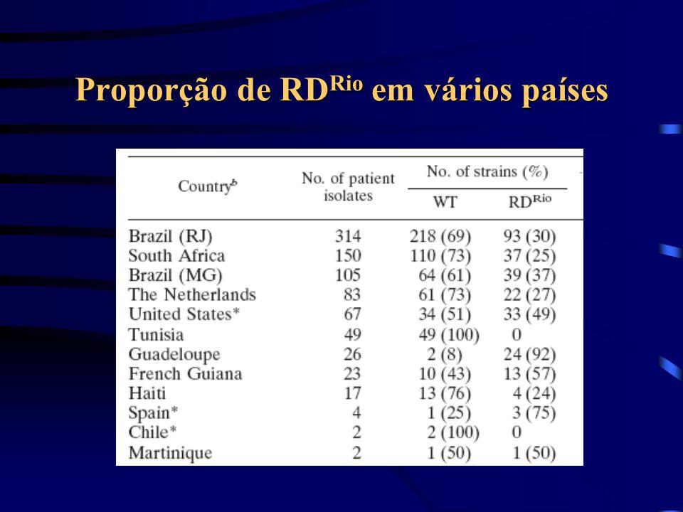Proporção de RDRio em vários países