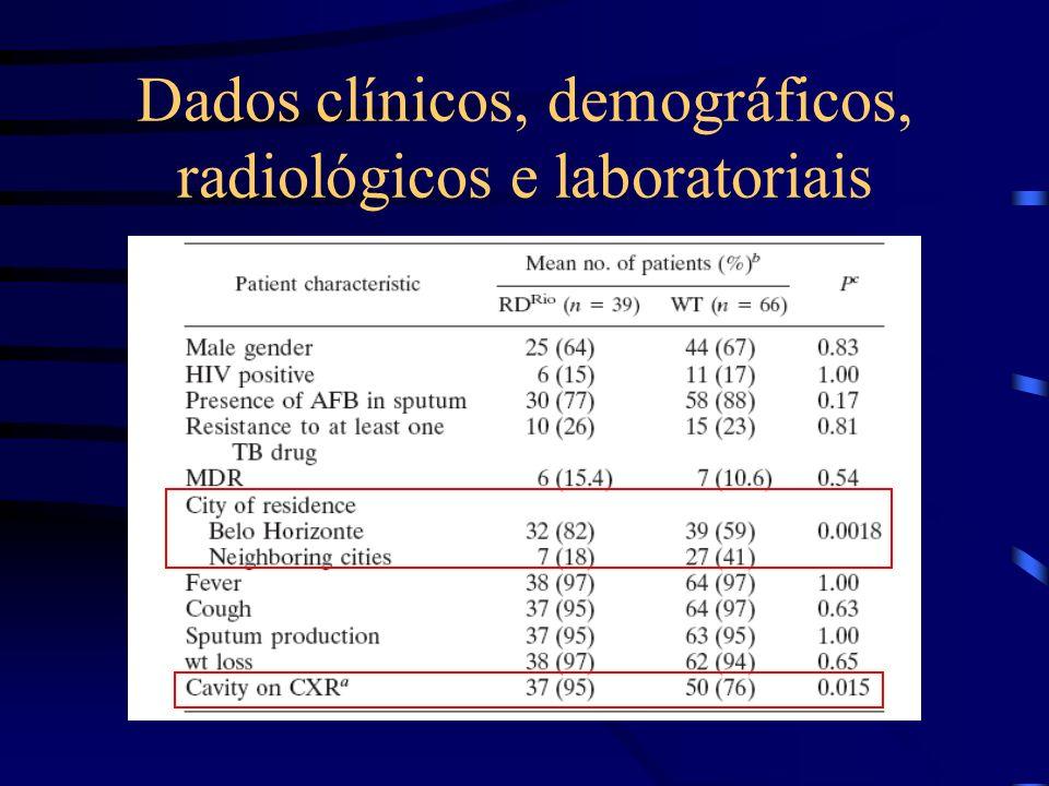 Dados clínicos, demográficos, radiológicos e laboratoriais