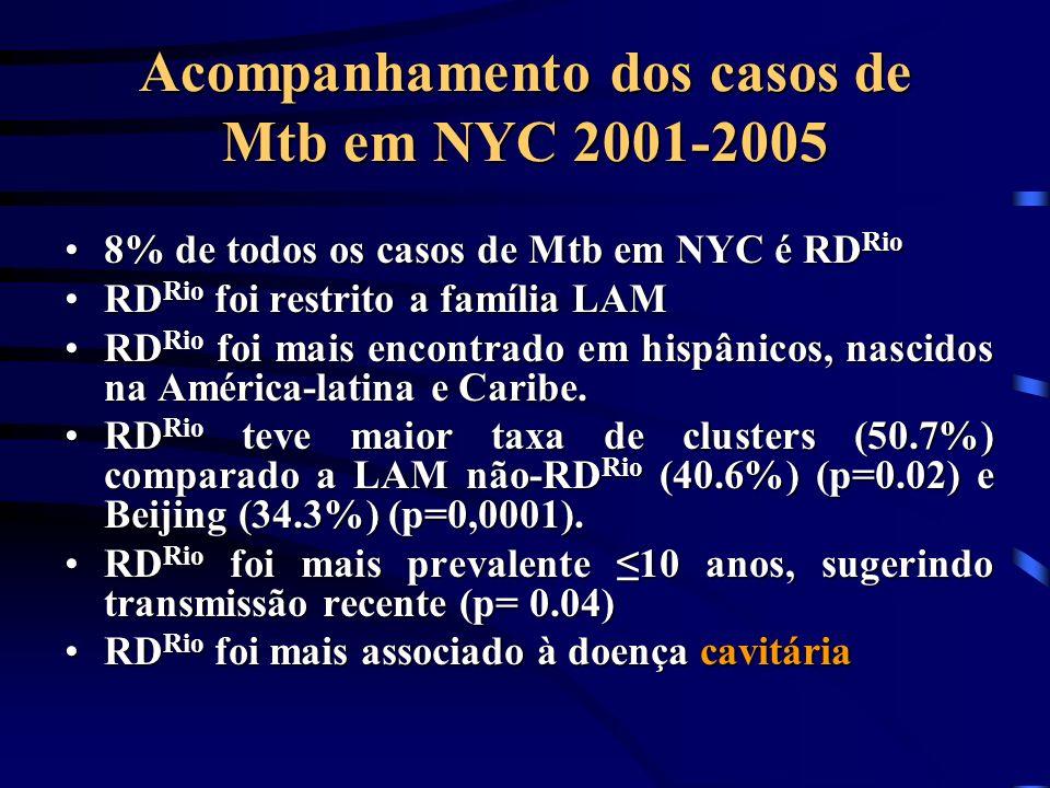 Acompanhamento dos casos de Mtb em NYC 2001-2005
