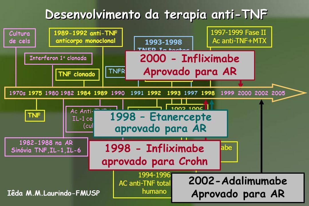 Desenvolvimento da terapia anti-TNF