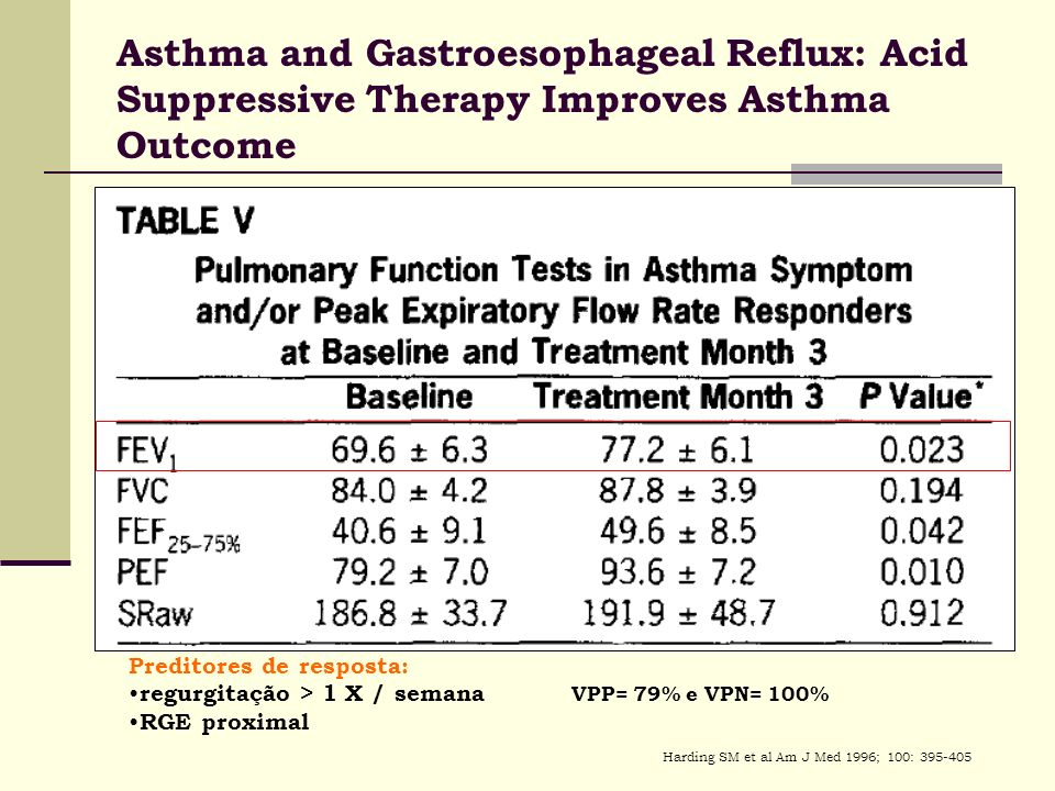 Asthma and Gastroesophageal Reflux: Acid Suppressive Therapy Improves Asthma Outcome