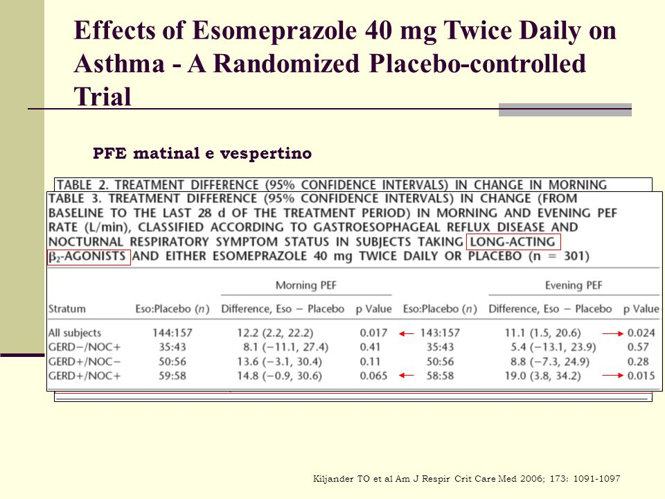 Effects of Esomeprazole 40 mg Twice Daily on Asthma - A Randomized Placebo-controlled Trial