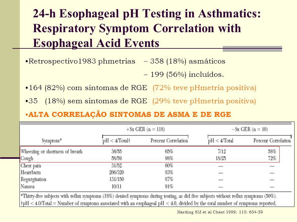 24-h Esophageal pH Testing in Asthmatics: Respiratory Symptom Correlation with Esophageal Acid Events