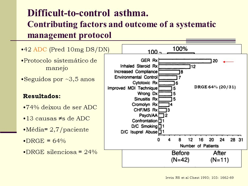 Difficult-to-control asthma