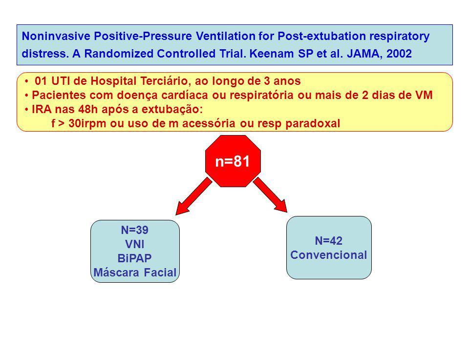Noninvasive Positive-Pressure Ventilation for Post-extubation respiratory distress. A Randomized Controlled Trial. Keenam SP et al. JAMA, 2002