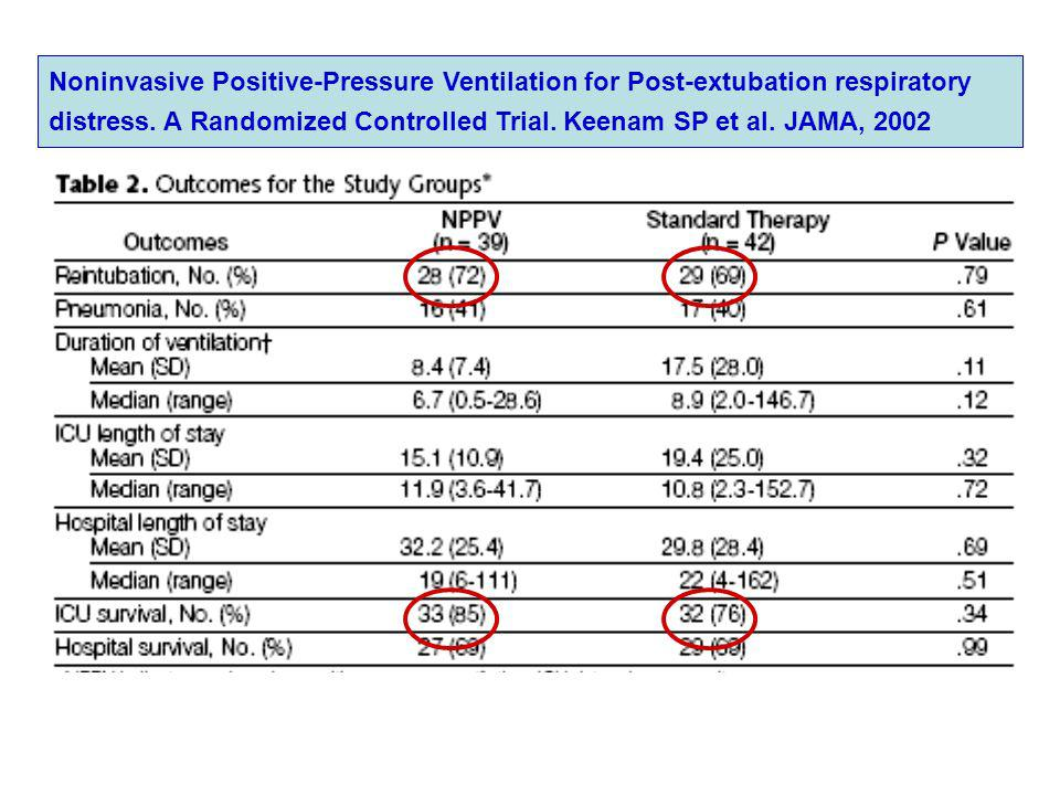 Noninvasive Positive-Pressure Ventilation for Post-extubation respiratory distress.