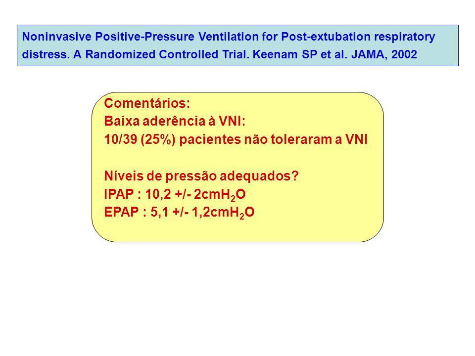 10/39 (25%) pacientes não toleraram a VNI Níveis de pressão adequados