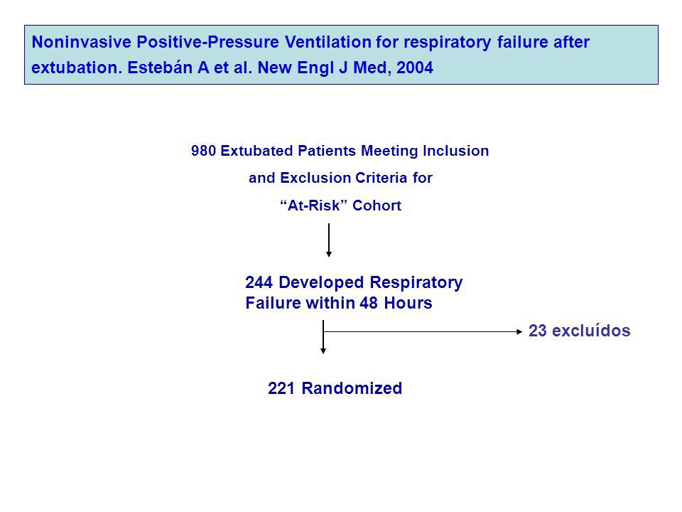 980 Extubated Patients Meeting Inclusion and Exclusion Criteria for