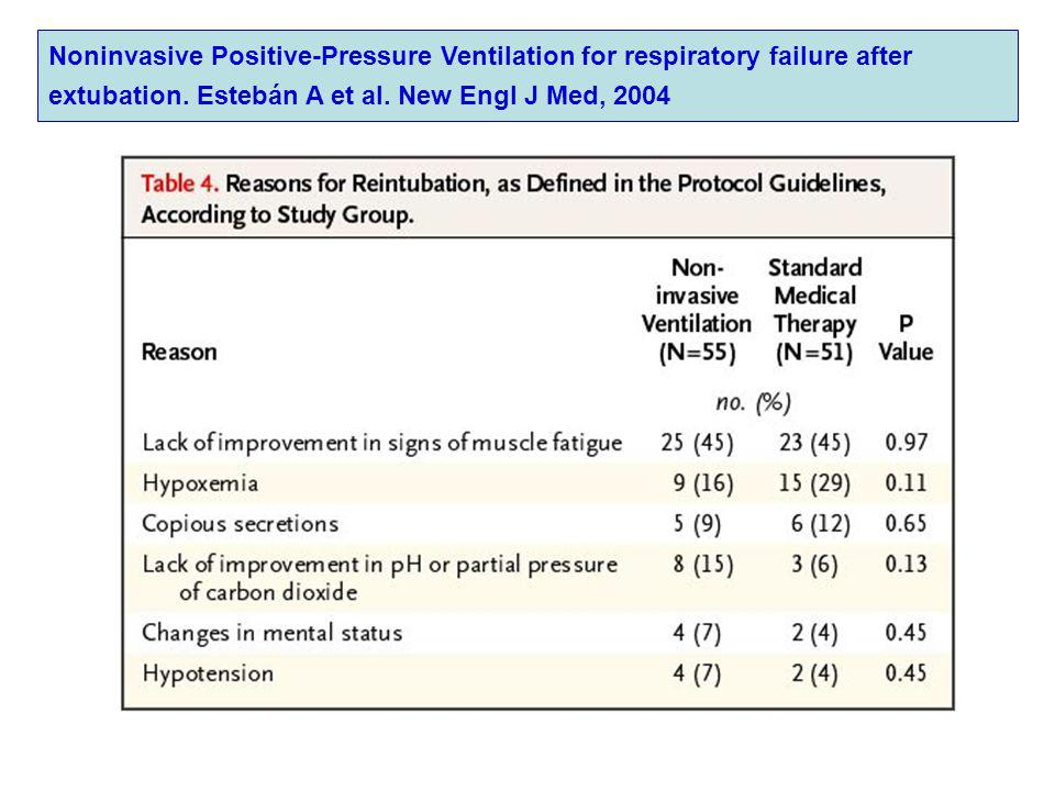 Noninvasive Positive-Pressure Ventilation for respiratory failure after extubation.