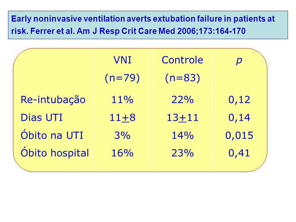 VNI (n=79) Controle (n=83) p Re-intubação Dias UTI Óbito na UTI