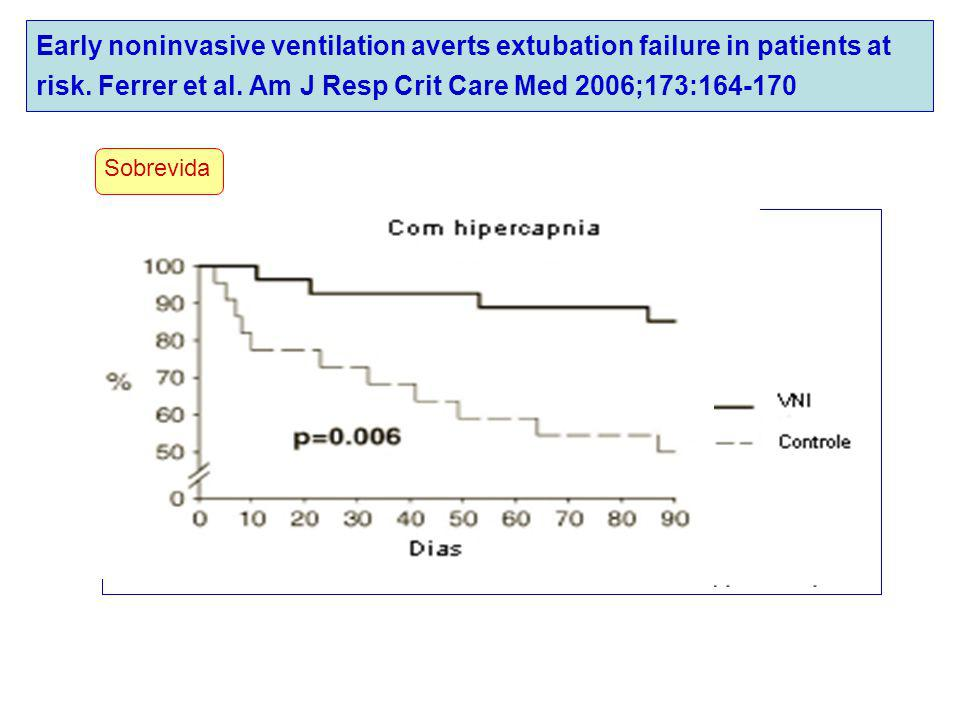 Early noninvasive ventilation averts extubation failure in patients at risk. Ferrer et al. Am J Resp Crit Care Med 2006;173:164-170
