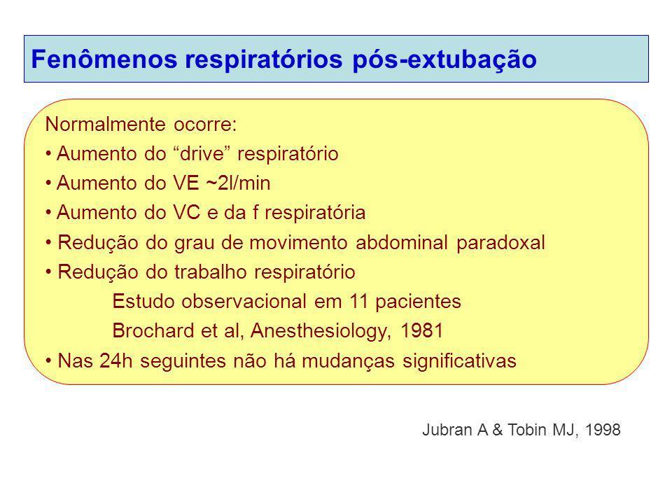 Fenômenos respiratórios pós-extubação