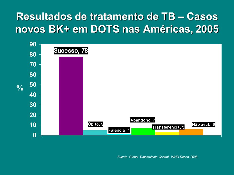 Resultados de tratamento de TB – Casos novos BK+ em DOTS nas Américas, 2005