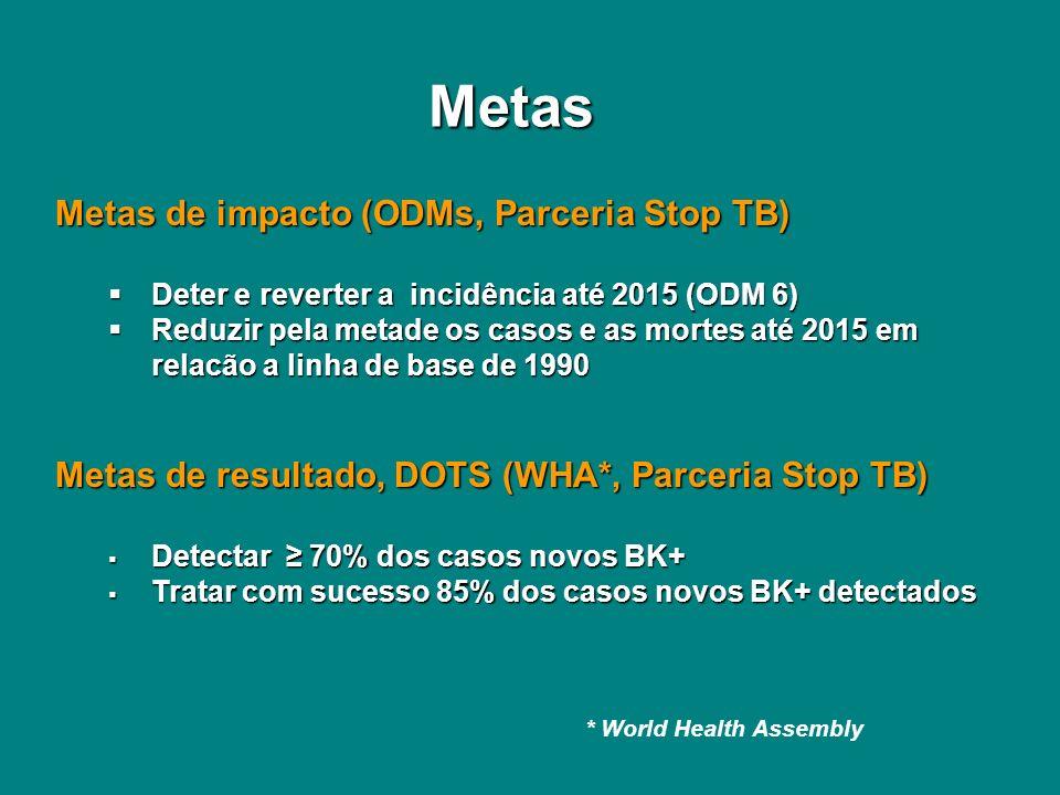 Metas Metas de impacto (ODMs, Parceria Stop TB)