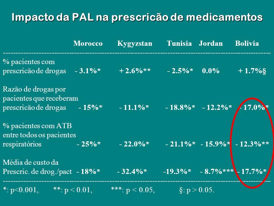 Impacto da PAL na prescricão de medicamentos