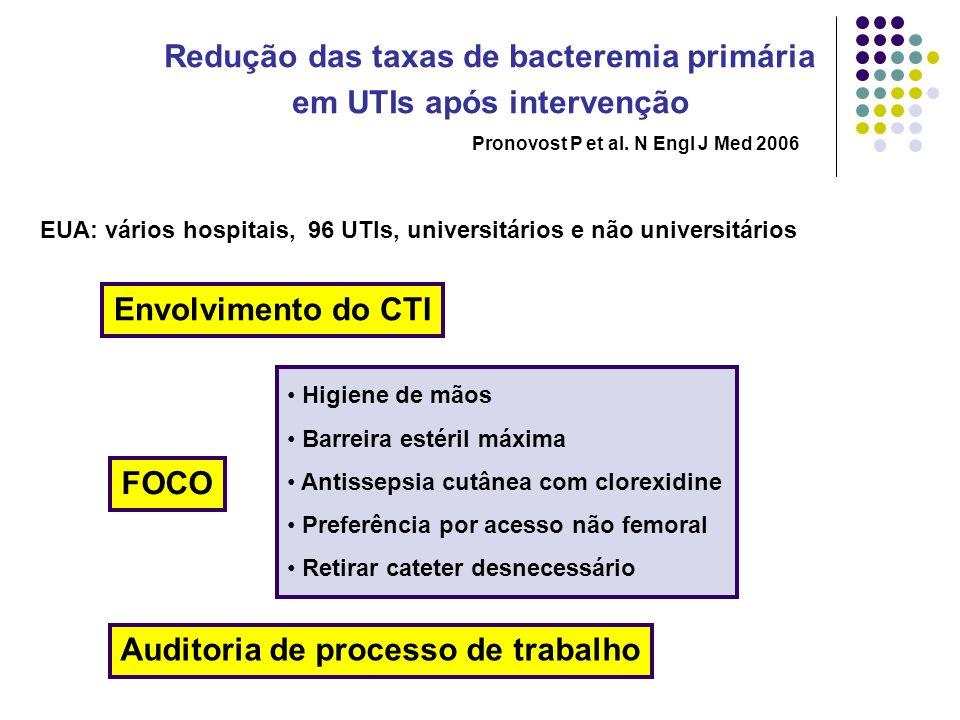 Redução das taxas de bacteremia primária em UTIs após intervenção