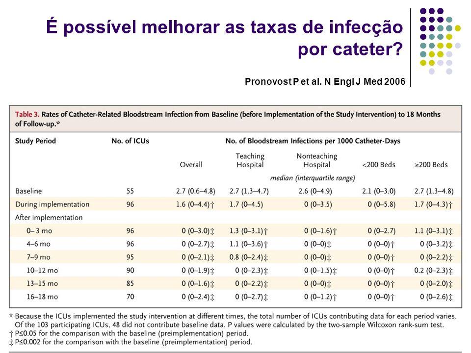 É possível melhorar as taxas de infecção por cateter