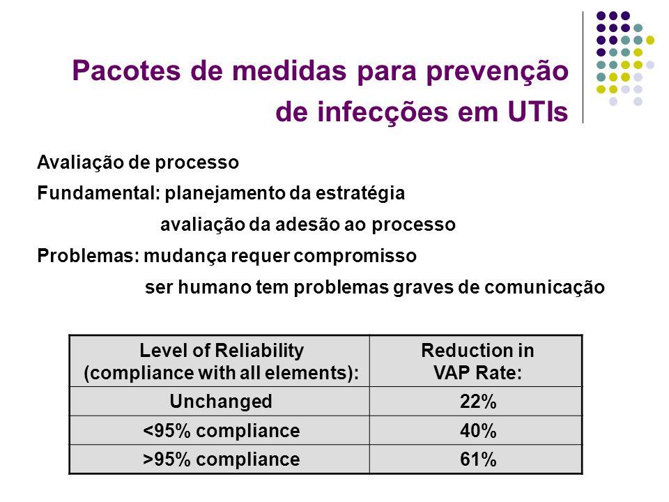 Pacotes de medidas para prevenção de infecções em UTIs