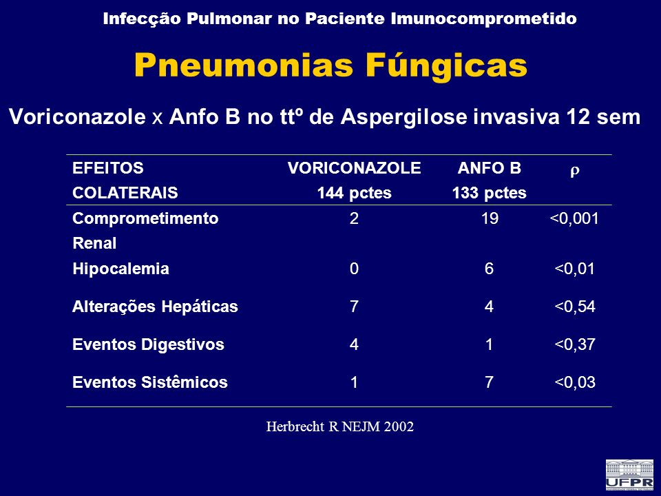 Voriconazole x Anfo B no ttº de Aspergilose invasiva 12 sem