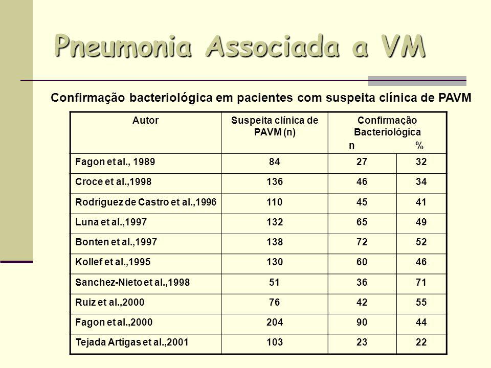 Pneumonia Associada a VM
