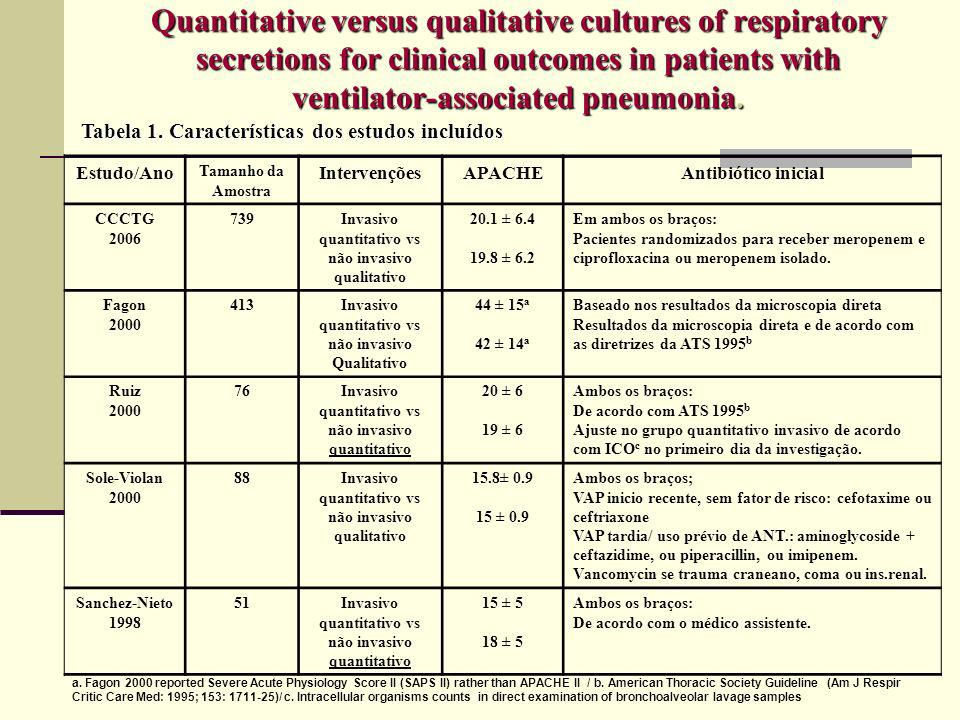 Quantitative versus qualitative cultures of respiratory secretions for clinical outcomes in patients with ventilator-associated pneumonia.